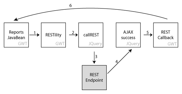 GWT-REST diagram